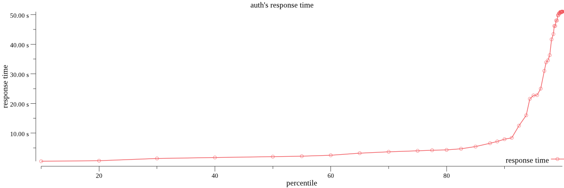 example image of response time percentiles